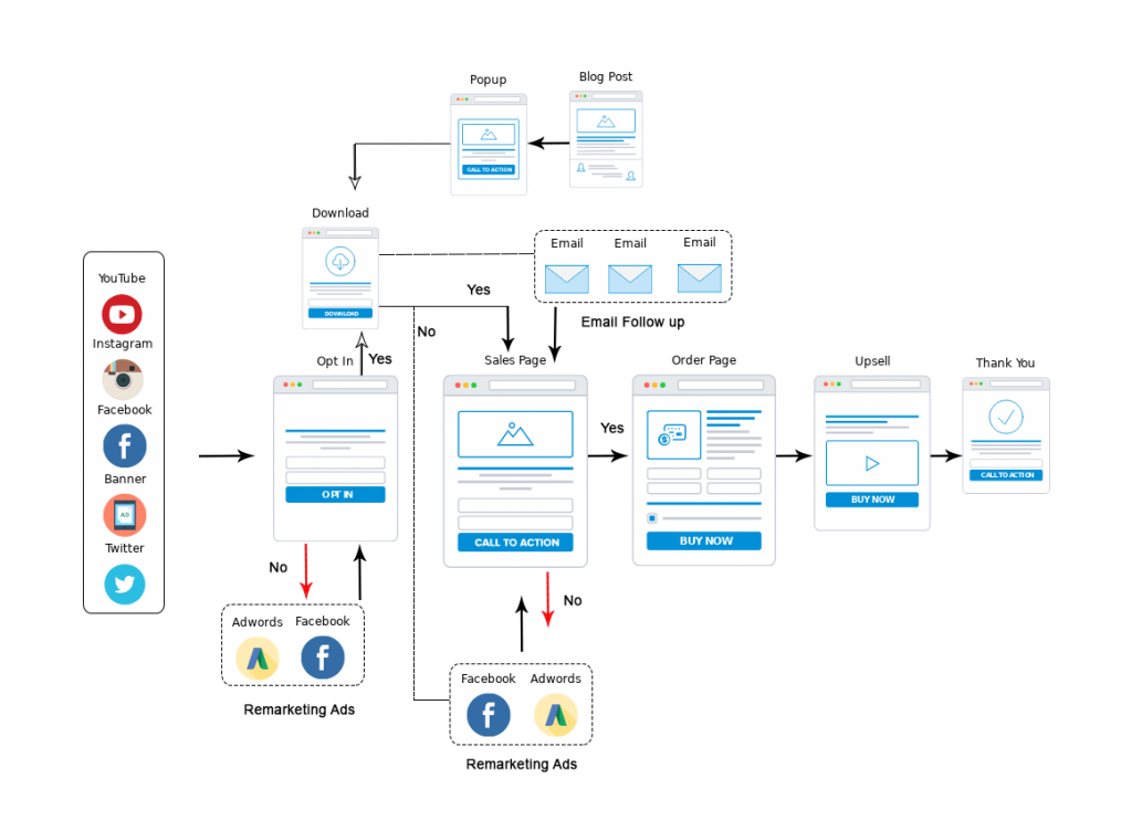 Sales Funnel Mapping